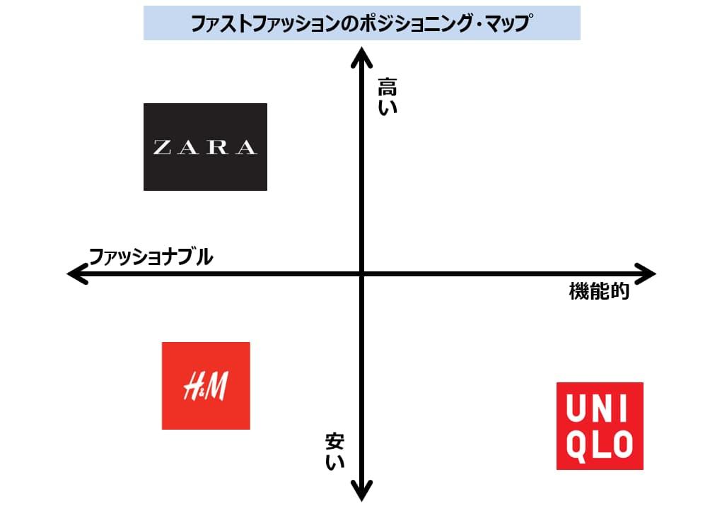 ファスト・ファッションのポジショニング・マップ