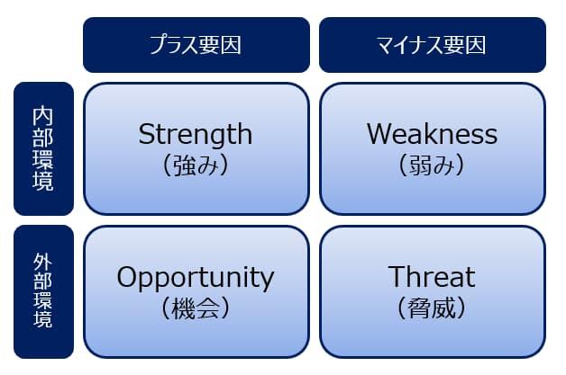 SWOT分析のマトリクス