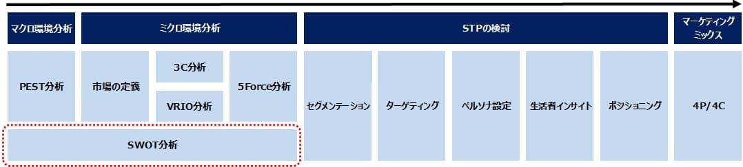 マーケティング戦略におけるSWOT分析