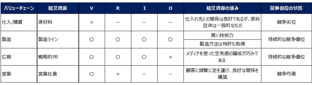 VRIO分析の事例の評価一覧表
