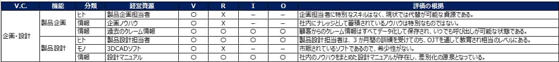 経営資源の評価一覧表