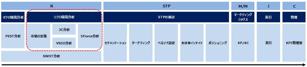 マーケティング戦略における内部環境分析