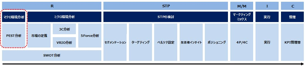 マーケティング戦略におけるPEST分析